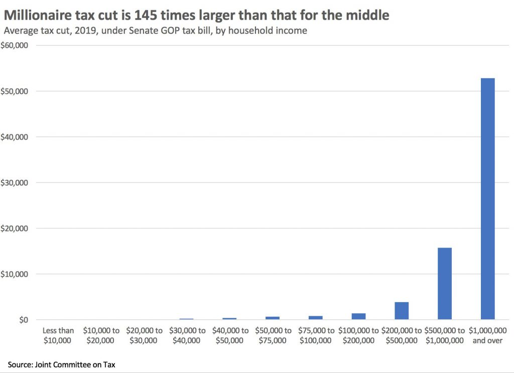 Chart from Joint Committee on Taxation showing that millionaires get a tax cut 145 times as large as the median income