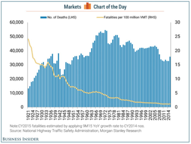 Traffic fatalities over time