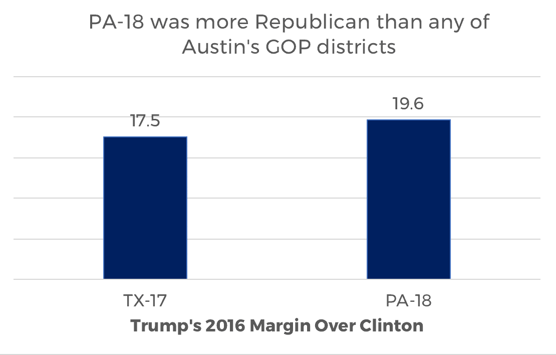 PA-18 was more Republican than any of Austin's GOP districts