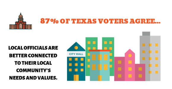 87% of texas voter agree... local officials are better connected to their community needs and values