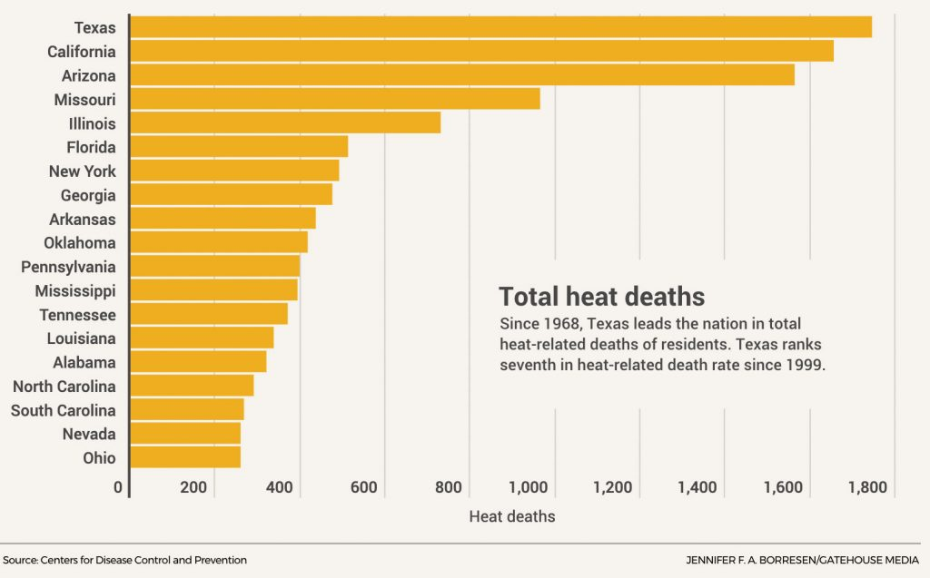 Texas Heat Deaths